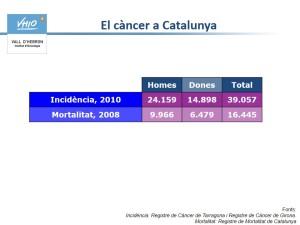 Càncer_Catalunya_població_2010-VHIO-Dr_Tabernero13102015